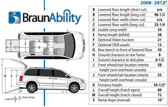 Scooters Power Wheelchairs And More 2014 Dodge Grand Caravan Se